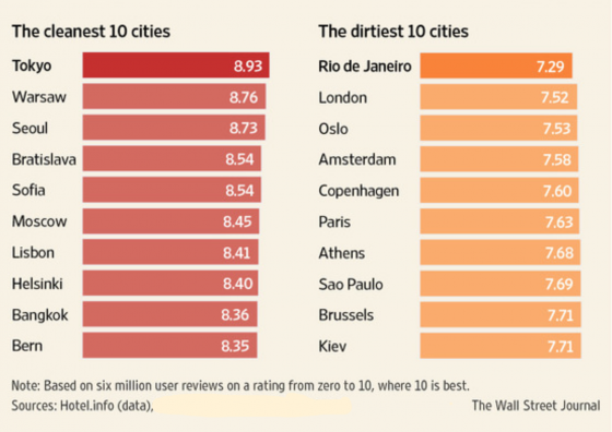 Cities with cleanest hotels data by Hotels.info, graph from The Wall Street Journal